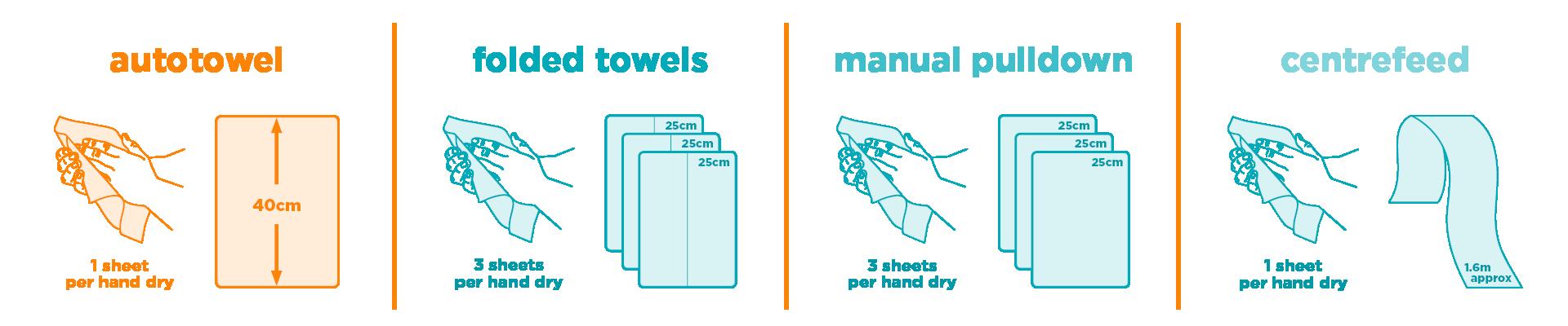 autotowel savings diagram NEW